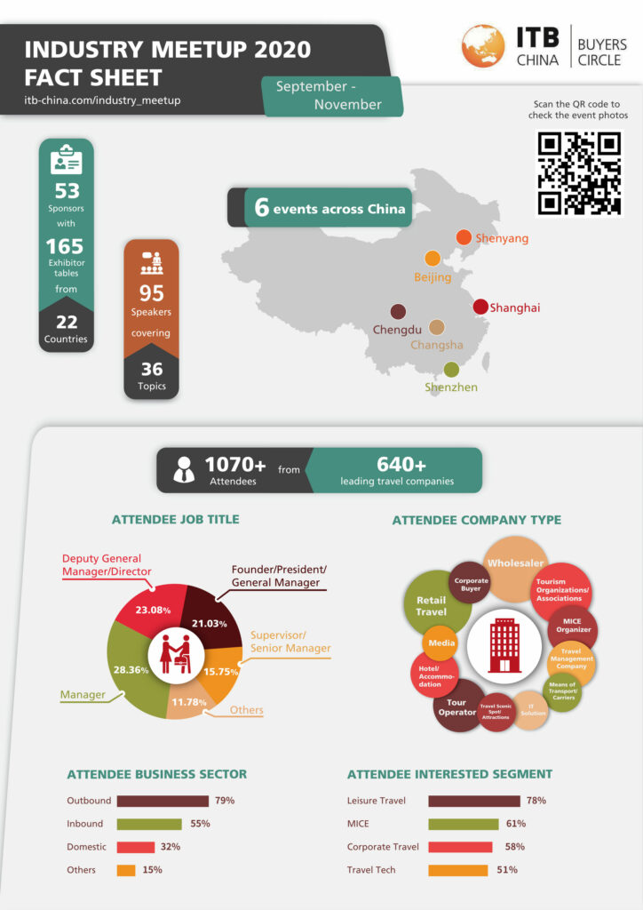 ITB CHINA INDUSTRY MEETUP EVENTS ATTRACT OVER 1,000 BUYERS