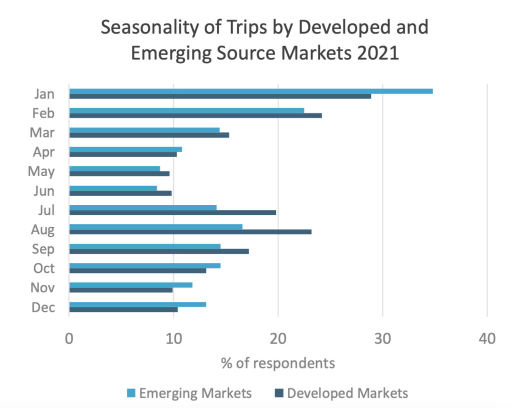 """EUROMONITOR INTERNATIONAL HIGHLIGHTS CHANGING CONSUMER TRAVEL PREFERENCES FOR """"NEW NORMAL"""""""