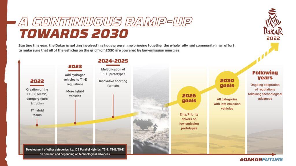 DAKAR RALLY WORKS TOWARDS SAUDI 2030 GOALS