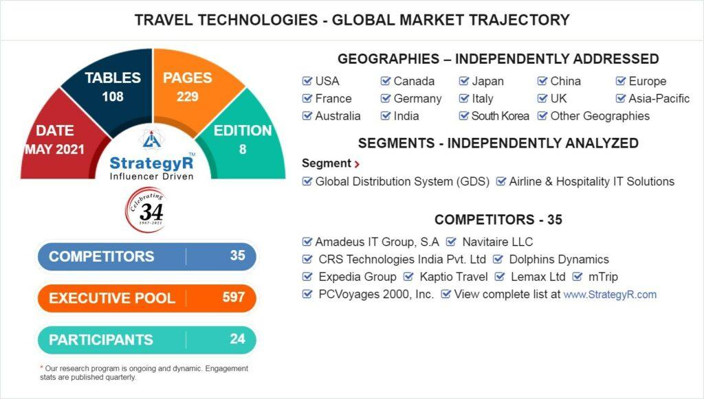 Global travel tech market